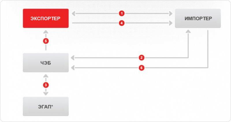 Схема процесса финансирования